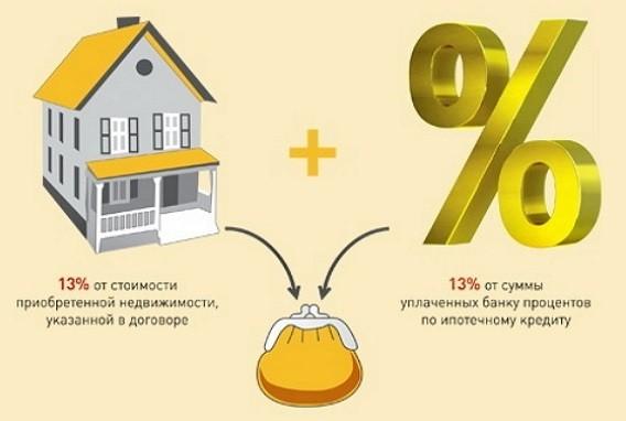 Экономия на покупке квартиры