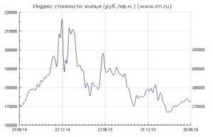 Индекс стоимости жилья в рублях