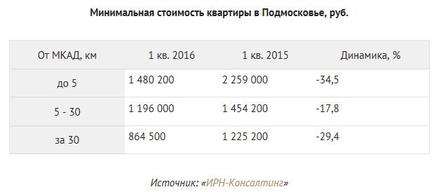 Стоимость квартир в Подмосковье