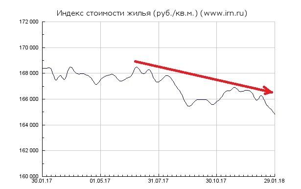 Динамика цен на квартиры в Москве