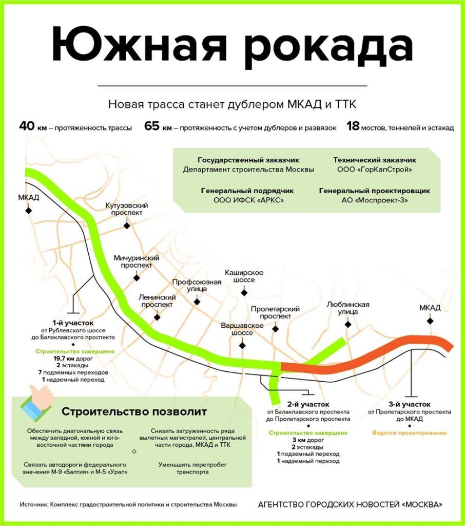 juzhnaja rokada 906x1024 - Район Марьино в ЮВАО: описание, преимущества и недостатки