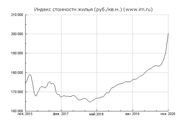 indeks stoimosti zhilja v moskve - Рекордный рост цен на столичные квартиры в 2020 году