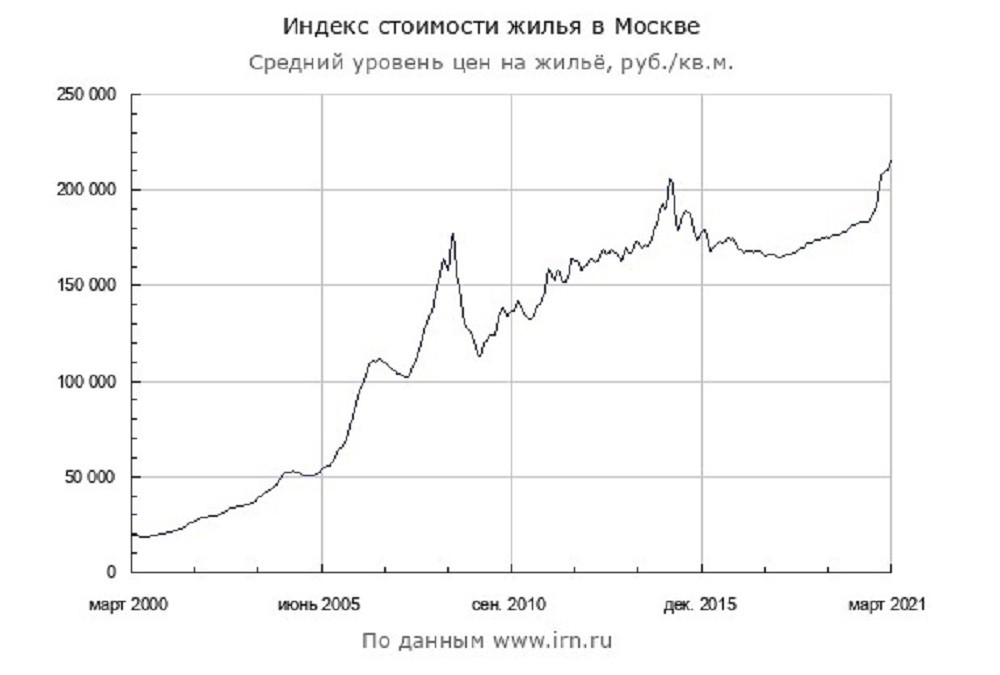 indeks stoimosti zhilja - Ситуация на рынке недвижимости в 2020-2021 годах
