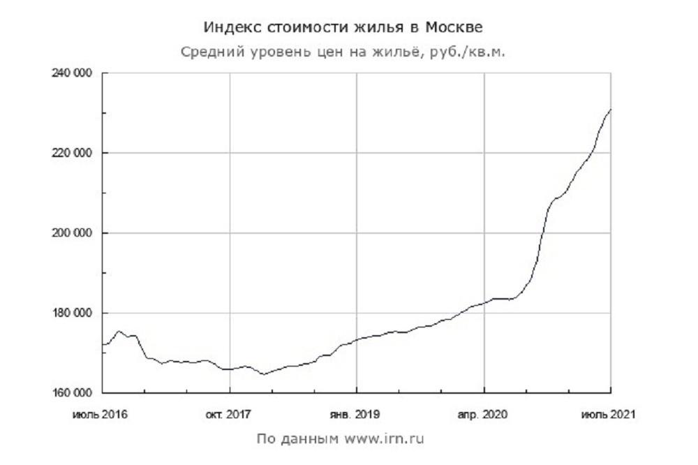 indeks stoimosti zhilja v moskve - ЦБ РФ поднял ставку на 1% – как отреагирует рынок недвижимости