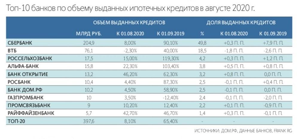 top 10 bankov po vydache ipoteki - Эскроу счет и все, что нужно знать о нем